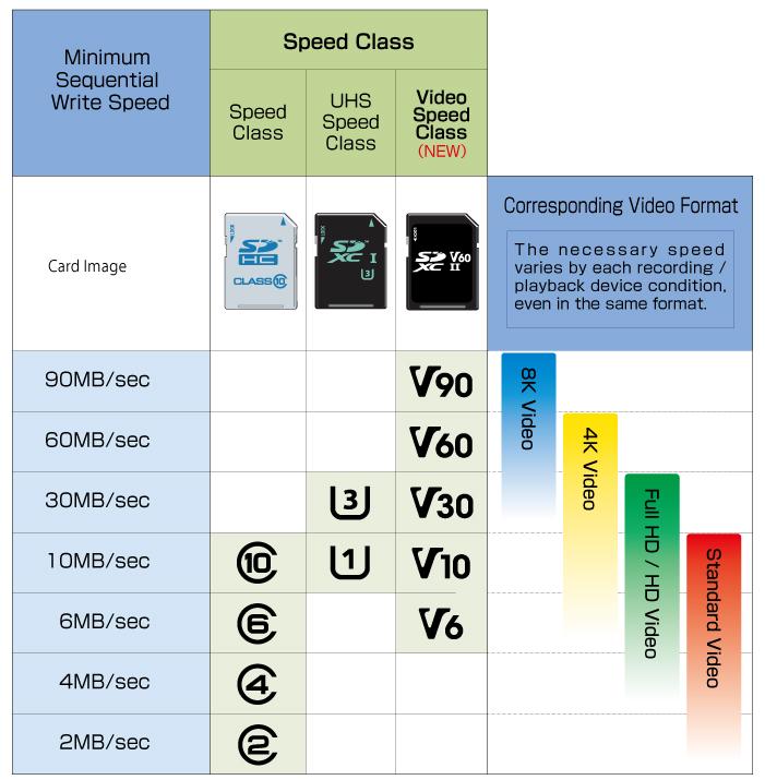 Tabelle zur Einstufung einer Speicherkarte